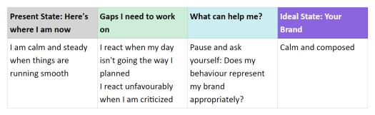 self-assessment table [2]
